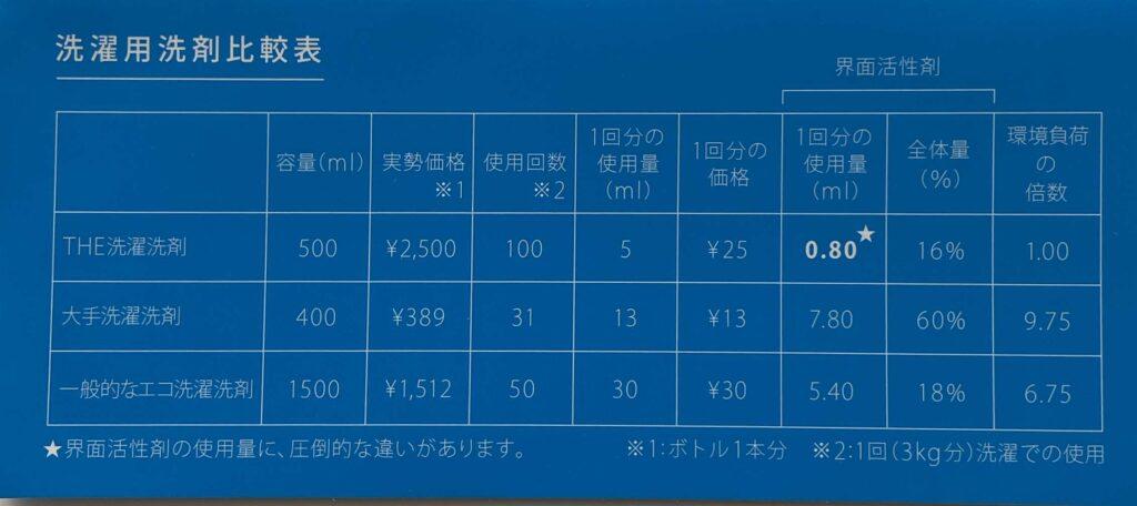 THE洗濯洗剤の料金比較表