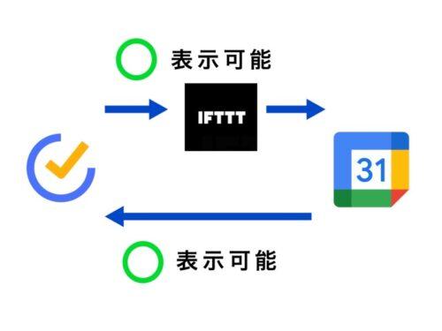 TickTickとGoogleカレンダーをIFTTTで連携する図解