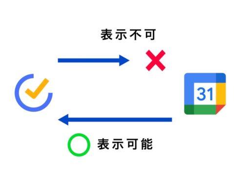 TickTickとGoogleカレンダーの連携の図解